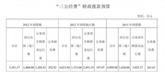 新华社今年三公经费预算4909万比去年少472万