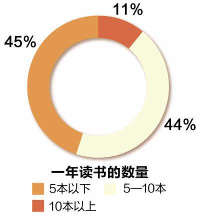 6成乡镇干部一年读书不到5本不及国人平均水平