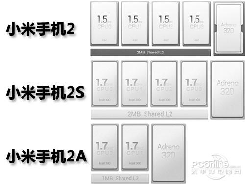 小米2 2a 2s有什么区别 高清图片
