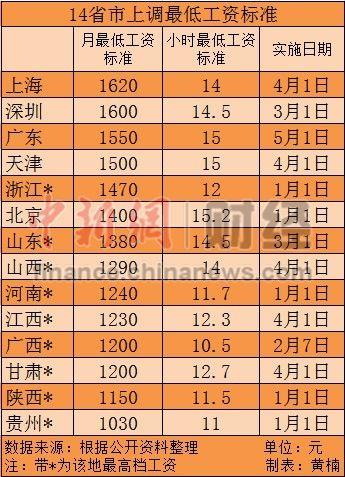 14省市上调最低工资标准上海北京最高(表)