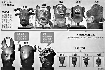 圆明园12生肖兽首铜像原效果图