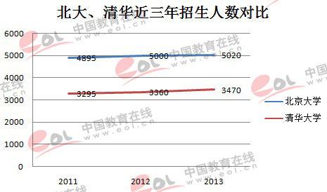 北大PK清华 硕士研究生招生计划相差千人
