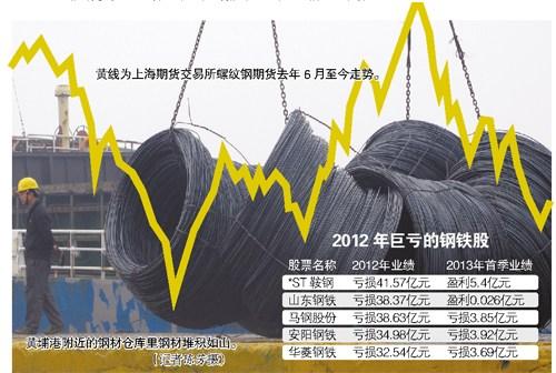 钢价大跌:亏了钢企肥了下游行业(图)
