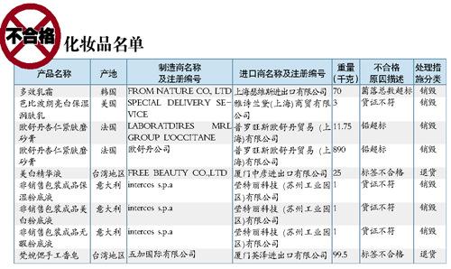 欧舒丹杏仁磨砂膏铅超标没在国内销售(图)