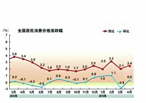 菜价上涨拉动4月CPI小幅反弹同比上涨2.4%