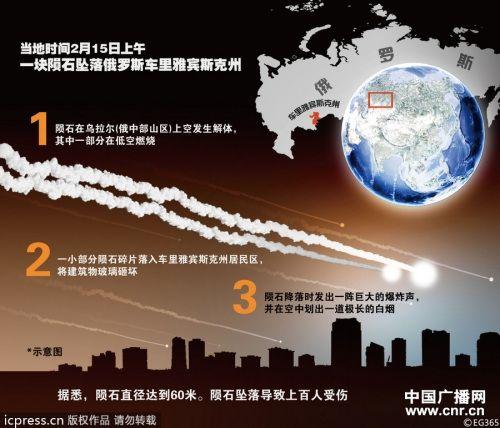 俄陨石雨引关注坠落大块陨石或价值数万美元