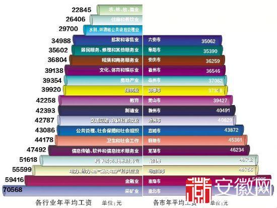 安徽省芜湖市人均收入_安徽省芜湖市洪水图片