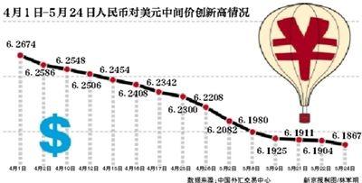 35个交易日,15次创出汇改以来新高,人民币正以一种非常罕见的势头升值。