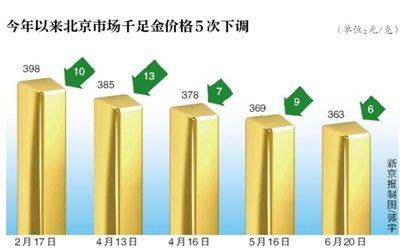 北京金饰价格再降 千足金每克363元