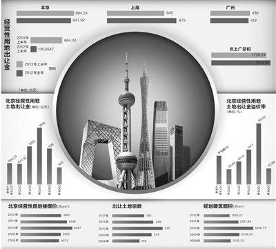 北上广卖地1739亿元 半年收入追去年全年