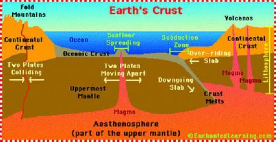 地球是拥有板块构造的唯一一颗行星