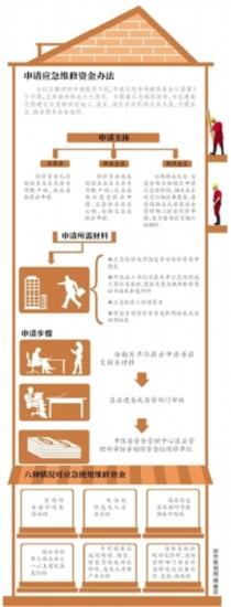 北京市住建委就《关于简化程序方便应急情况