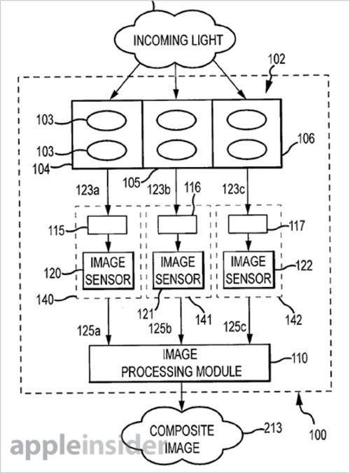 苹果获三镜头三传感器成像系统专利