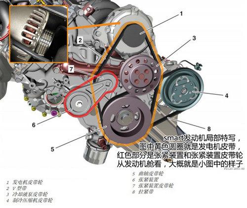 奔驰smart皮带频断裂 或导致发动机爆缸 人民网高清图片