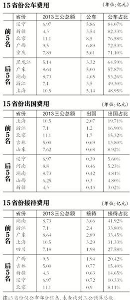 15个省份三公预算达114亿 13省至今仍未公开