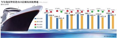 新京报讯 (记者沈玮青)海关总署昨日公布的数据显示,在6月外贸数据出现进出口同比负增长的疲态后,今年7月我国进出口额增速双双由负转正,显示我国外贸呈现温和复苏态势。