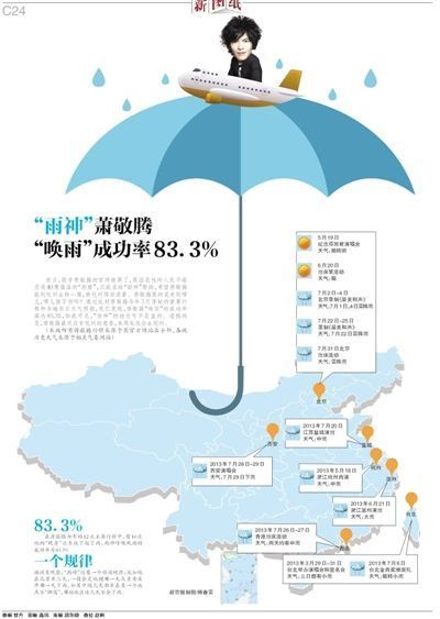 """萧敬腾""""唤雨""""成功率83.3%"""