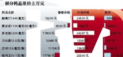 香港内地部分药品差价达万元 药企称差价主要因关税