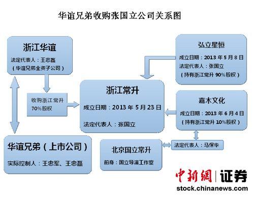 华谊购张国立公司背后:3关联公司成立未满4月