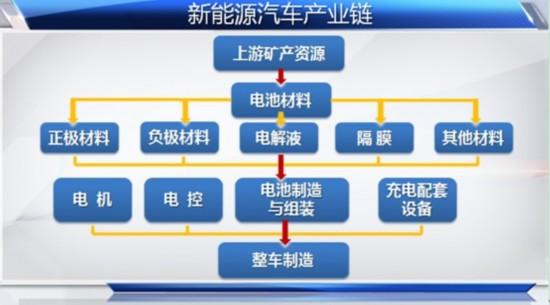 (图:新能源汽车产业链一览)-新能源汽车新政待发 概念股有望再掀
