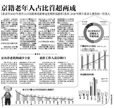 山东省60岁以上老年人口数量_60岁以上配角老年演员