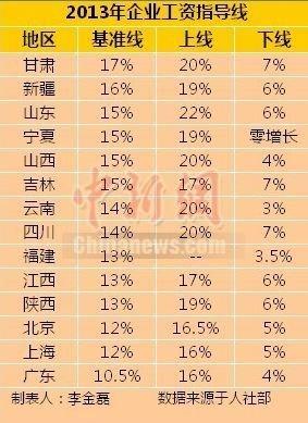 14省份发布2013年工资指导线甘肃最高广东最低
