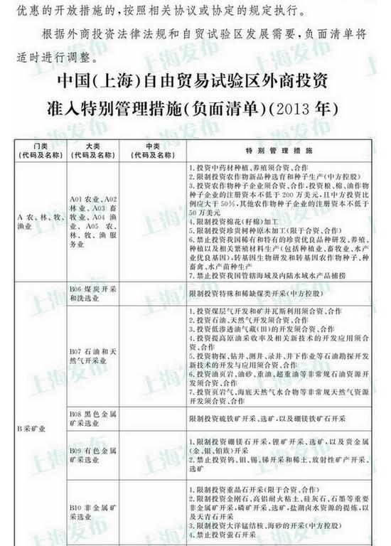 """上海自贸区""""负面清单""""公布"""