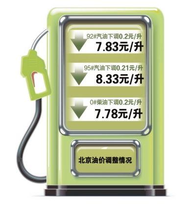 北京汽油价格重返7元时代