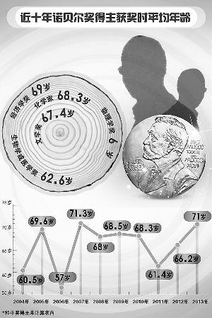诺奖得主缘何年龄偏大 从出成果到获奖平均要等18年