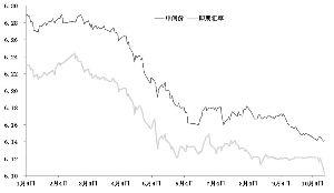 人民币汇率短期或维持上行态势