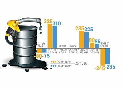 近期油价调整一览
