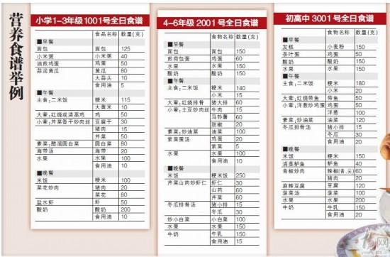 """南京推出60套""""标准版""""学生营养食谱"""