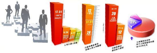 广州公务员工资福利示意图