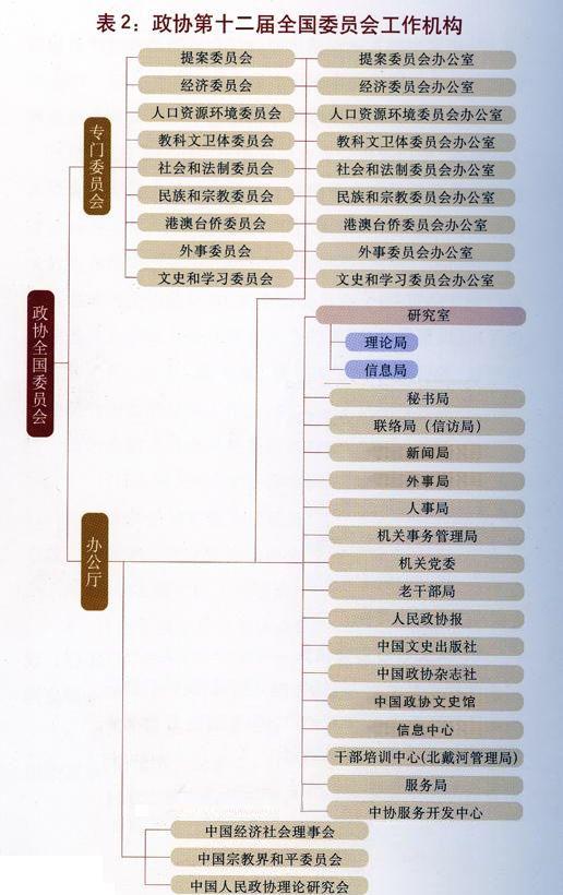 中国政协的构成--中国政协新闻网--人民网
