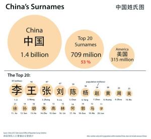 大姓氏有7亿多人口,占中国人口总数的53%,比美国总人口数还多