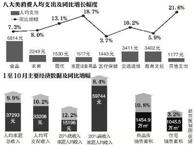 家庭月总收入_家庭人均月收入填多少