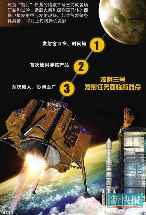 """嫦娥三号力争""""零窗口""""发射 揭秘任务八大创新"""