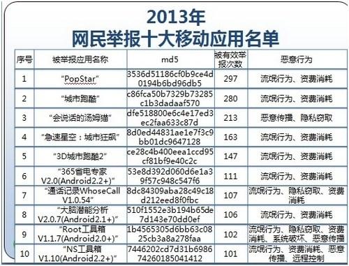 12321曝光手機惡意應用黑名單城市跑酷等上榜