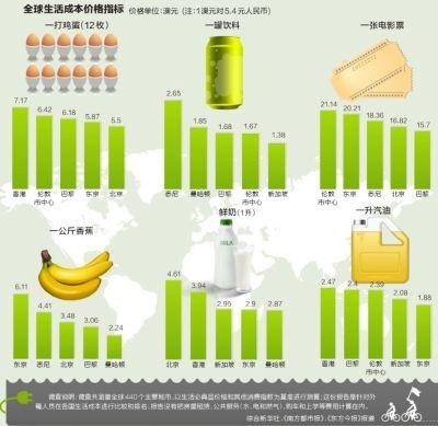 全球生活成本价格指标