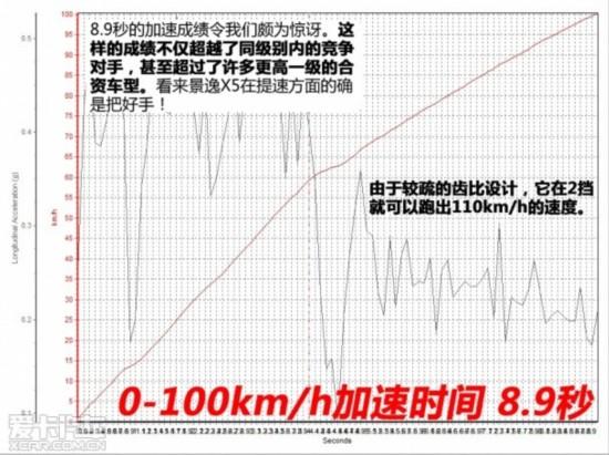 东风风行2013款景逸X5