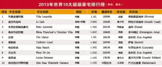世界企业家集团、世界地产研究院和《总裁》杂志联合编制的2013年(第十届)《世界/中国10大超级豪宅》排行榜在北京隆重发布。