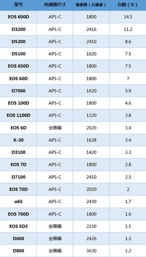 性能Or功能 盘点2013日本BCN相机排行数据