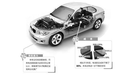 新能源汽车:电池给力才能跑得远