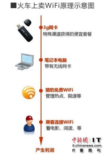 男孩火车卖WiFi半小时赚500元 铁路局:禁止贩卖