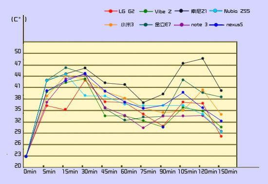 统计图之最高温度折线图