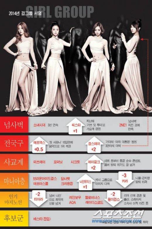 韩媒分析2014年女团排名 少女时代称霸力压f