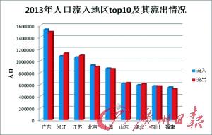 广东务工全国最热 去年153万名淘宝用户迁入