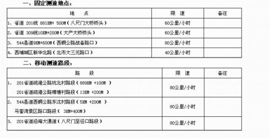 """""""漳州北连接线""""在哪?交警重新发布17个测速点"""