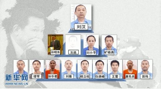富豪刘汉被公诉 曝抓捕画面和团伙武器库(图)-