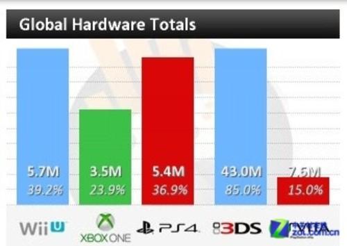 次世代之王 索尼PS4游戏机销量近600万